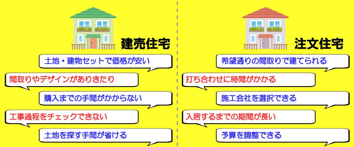 建売住宅と注文住宅のメリットデメリット一覧