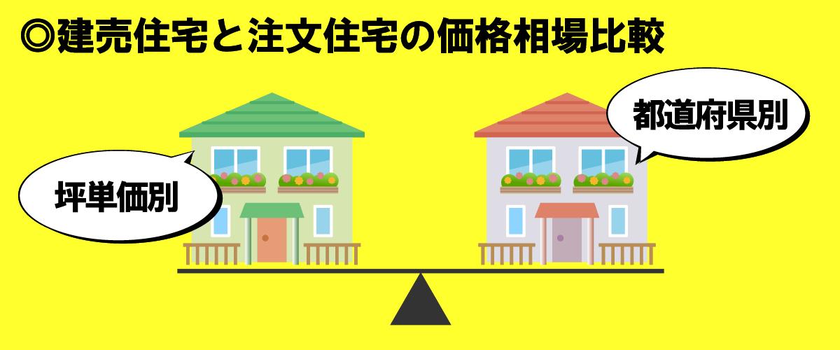 建売住宅と注文住宅の価格相場を都道府県別・坪単価別に比較