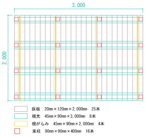 ウッドデッキ設計図(サンドイッチ工法2m×3mサイズ)