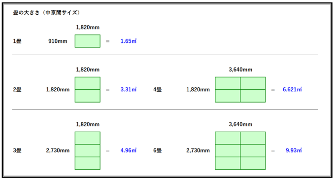 畳の大きさ一覧(中京間サイズ)
