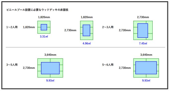 ビニールプール設置に必要なウッドデッキの床面積