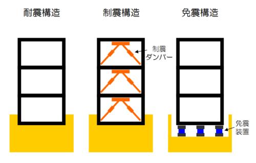マンションの構造形式(耐震・制震・免震)