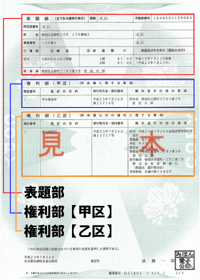 登記事項証明書の「表題部」「権利部(甲部)」「権利部(乙区)」