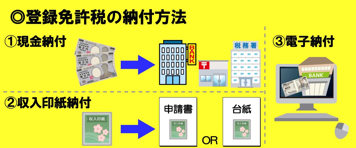 登録免許税の納付方法