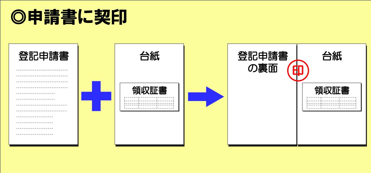 「登記申請書」と「登録免許税納付用台紙」の綴り目に1か所、登記申請書に使用した印鑑で契印