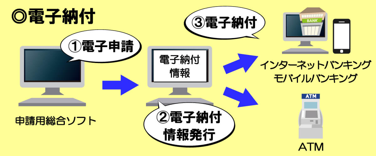 登録免許税をオンライン申請で電子納付する方法