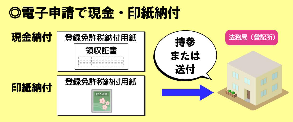 不動産登記電子申請で登録免許税を現金・印紙を納付する方法