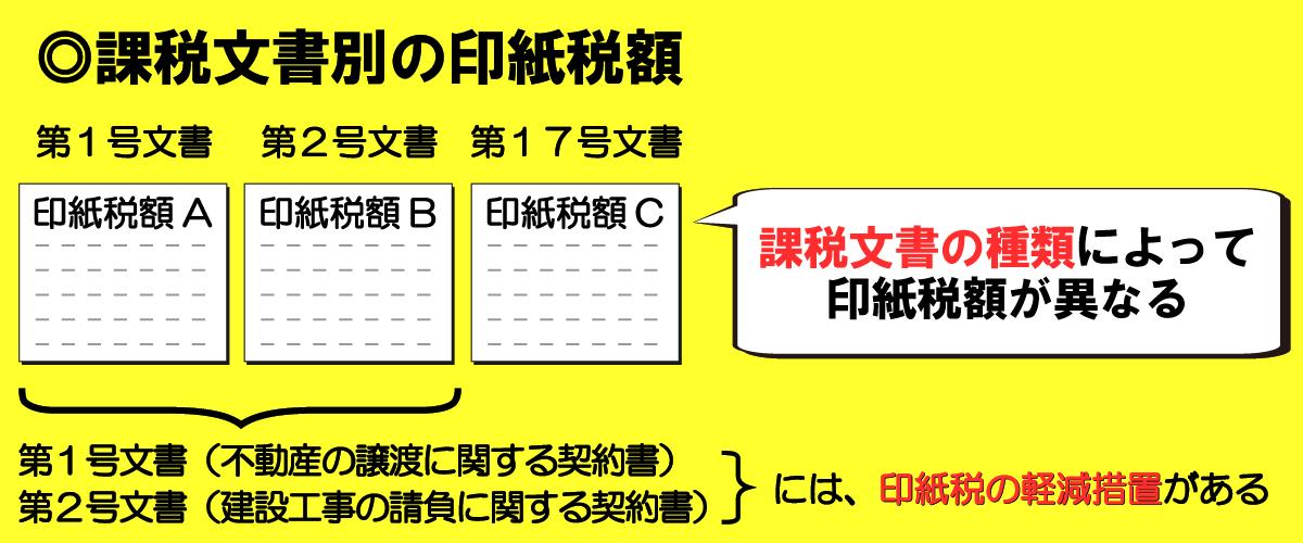 課税文書の種類によって印紙税額が異なる
