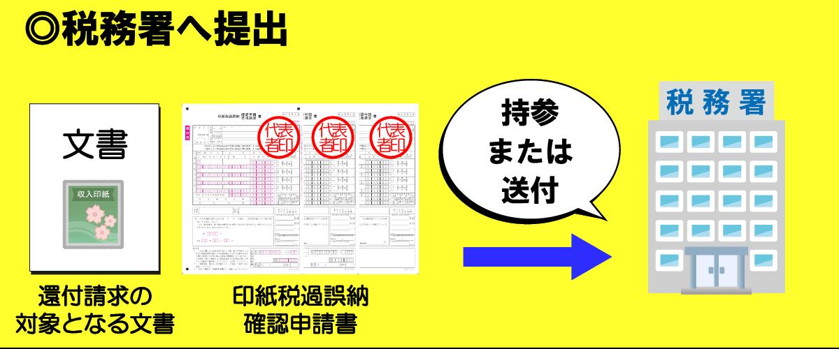 申請に必要な書類を税務署へ提出