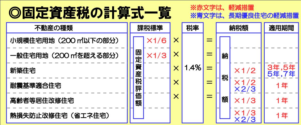 固定資産税の計算式一覧