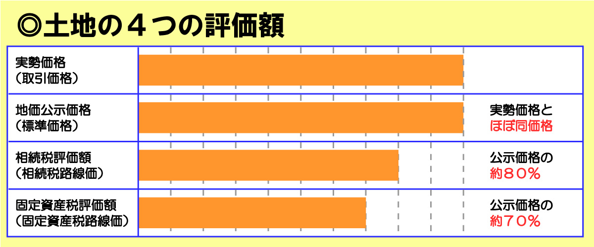 土地の4つの評価額(実勢価格・地価公示価格・相続税評価額・固定資産税評価額)