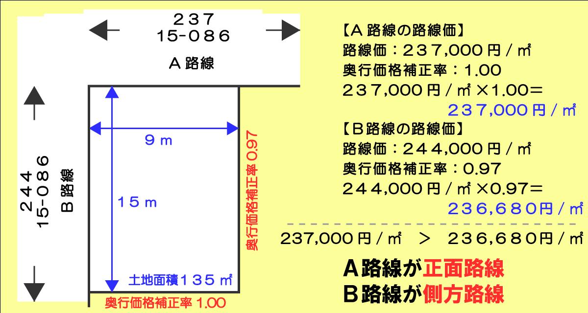 二路線(角地)の正面路線と側方路線の求め方