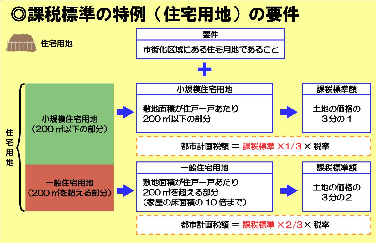 都市計画税の課税標準の特例(住宅用地)の軽減措置適用要件