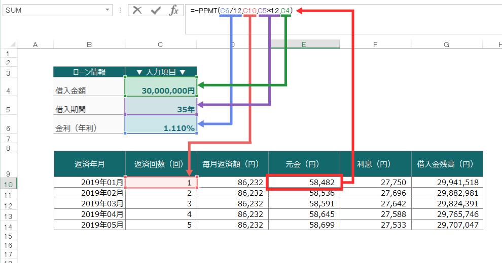 毎月の元金分を求めるPPMT関数