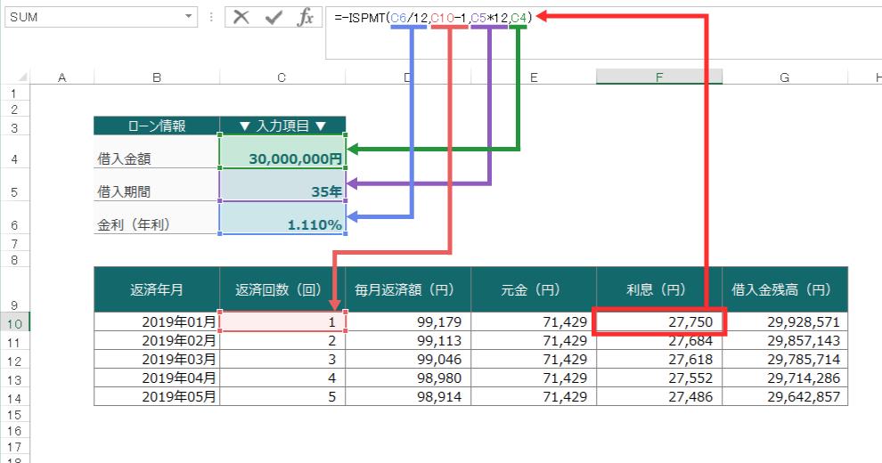 毎月の利息分を求めるISPMT関数