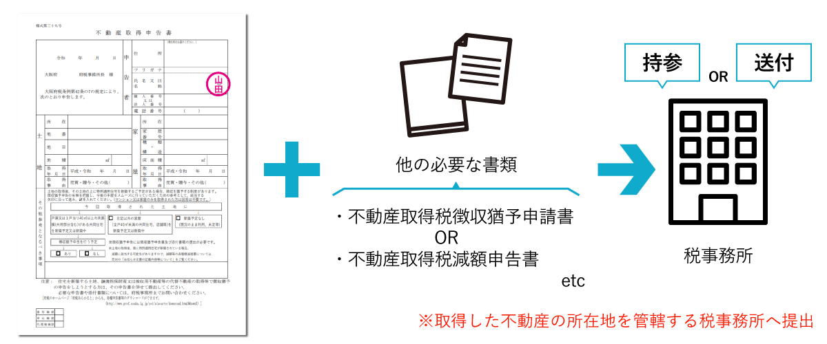 申請に必要な書類を税事務所へ提出