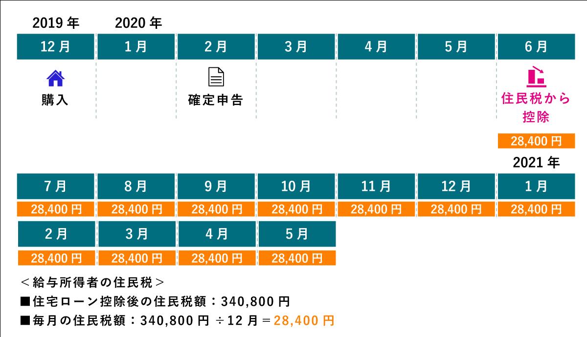 給与所得者の住民税は、6月から翌年の5月まで12回に分けて、給与から均等に天引きされてます