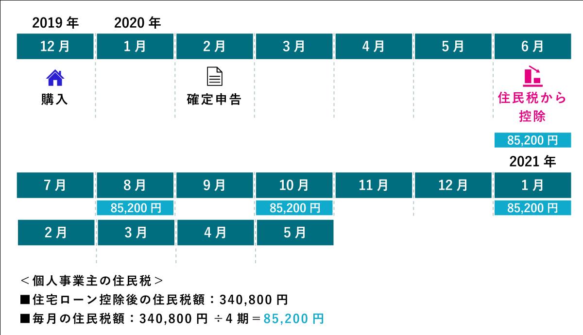 個人事業主の住民税は、一般的な納付時期で、6月末、8月末、10月末、翌年1月末の4期で分割払いです