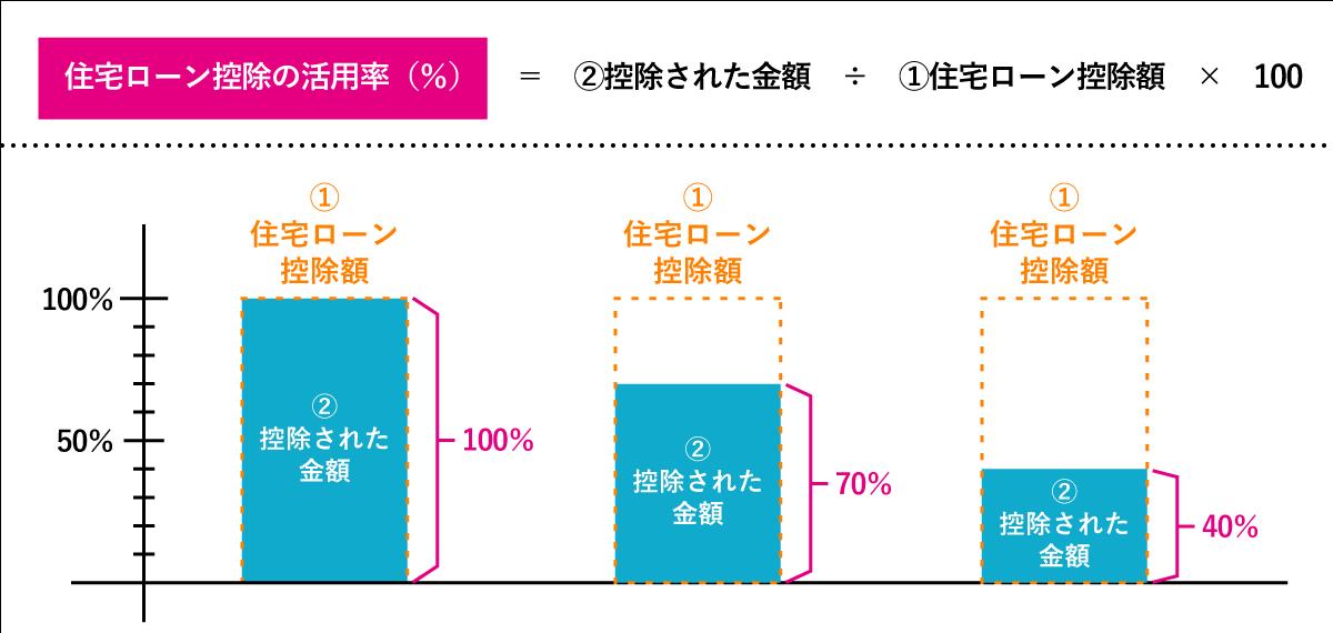 住宅ローン控除の活用率(%)=控除された金額÷住宅ローン控除額×100