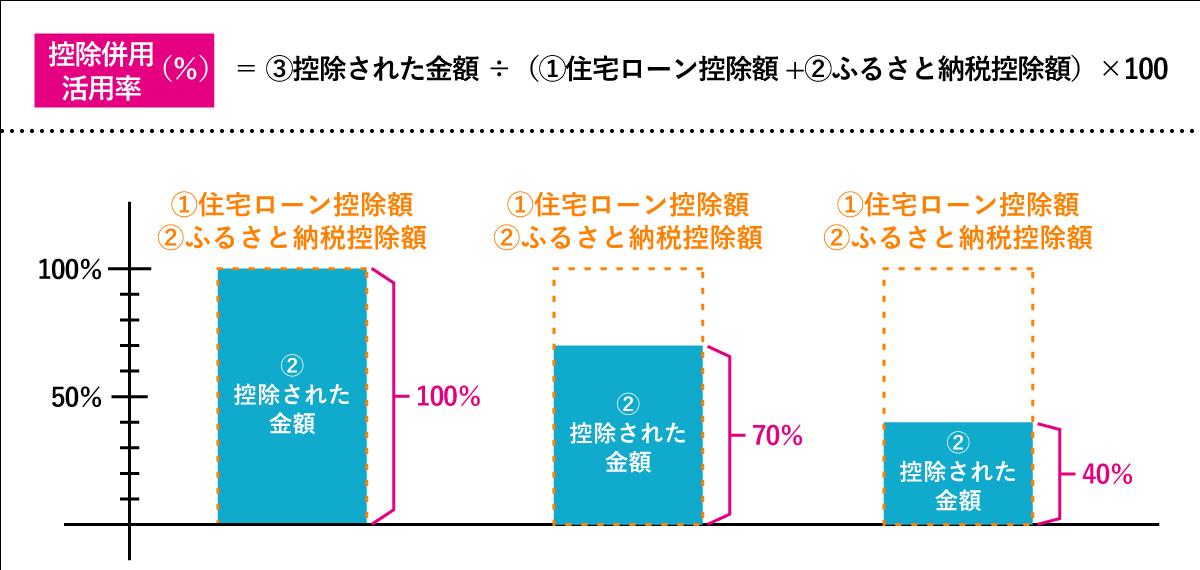 控除併用の活用率(%)=控除された金額÷(住宅ローン控除額+ふるさと納税控除額)×100